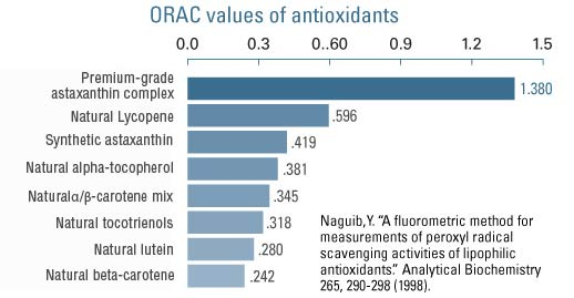 ORAC values of antioxidants